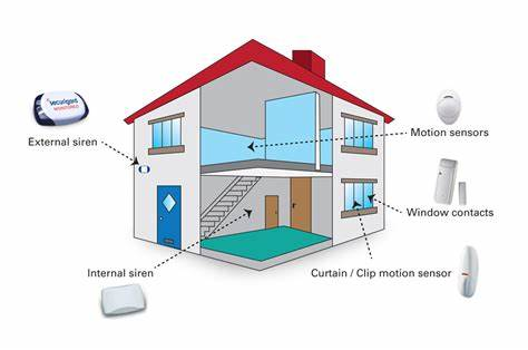 signal-security-installation-alarm-system